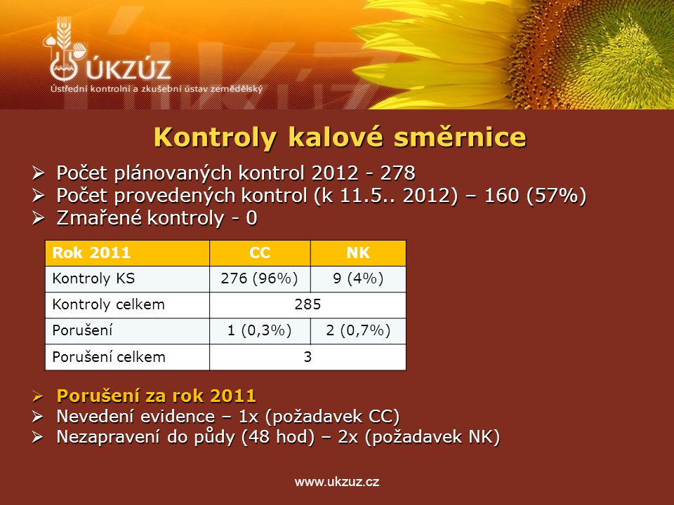 Kontroly kalové směrnice  Počet plánovaných kontrol 2012 - 278  Počet provedených kontrol (k 11.5.. 2012) – 160 (57%)  Zmařené kontroly - 0  Poruš