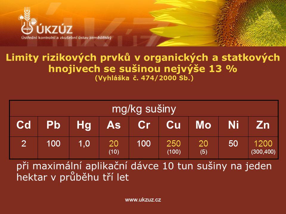 www.ukzuz.cz Limity rizikových prvků v organických a statkových hnojivech se sušinou nejvýše 13 % (Vyhláška č. 474/2000 Sb.) mg/kg sušiny CdPbHgAsCrCu