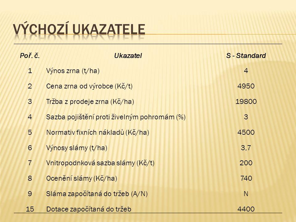 Poř. č.UkazatelS - Standard 1Výnos zrna (t/ha)4 2Cena zrna od výrobce (Kč/t)4950 3Tržba z prodeje zrna (Kč/ha)19800 4Sazba pojištění proti živelným po