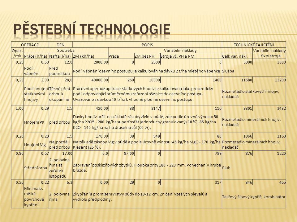OPERACEDENPOPISTECHNICKÉ ZAJIŠTĚNÍ Opak. /rok SpotřebaVariabilní náklady Variabilní náklady + fixní stroje Práce (h/ha)Nafta (l/ha)ZM (kh/ha)PráceZM b