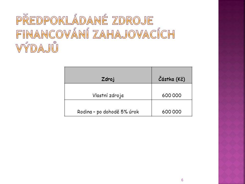 6 ZdrojČástka (Kč) Vlastní zdroje600 000 Rodina – po dohodě 5% úrok600 000
