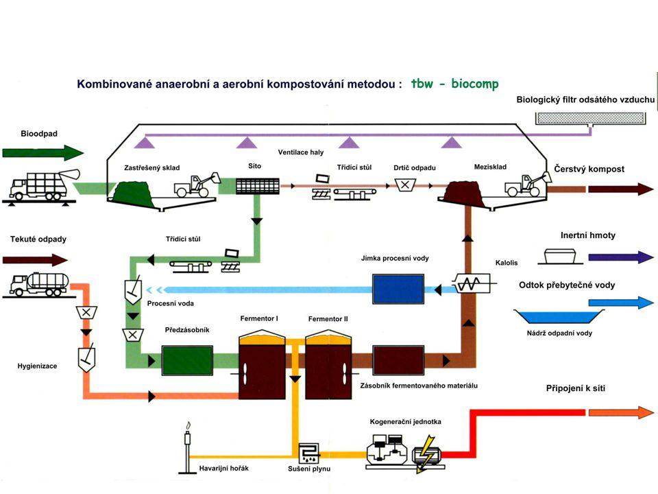 Přínosy výroby bioplynu z biologických odpadů Snížení emisí skleníkových plynů Zisk energie Nezávislost na externích dodávkách energie Vracení živin a organických látek do půdy prostřednictvím kvalitního organo- minerálního hnojiva (kompostu) Omezení skládkování odpadů Zvýšení zaměstnanosti