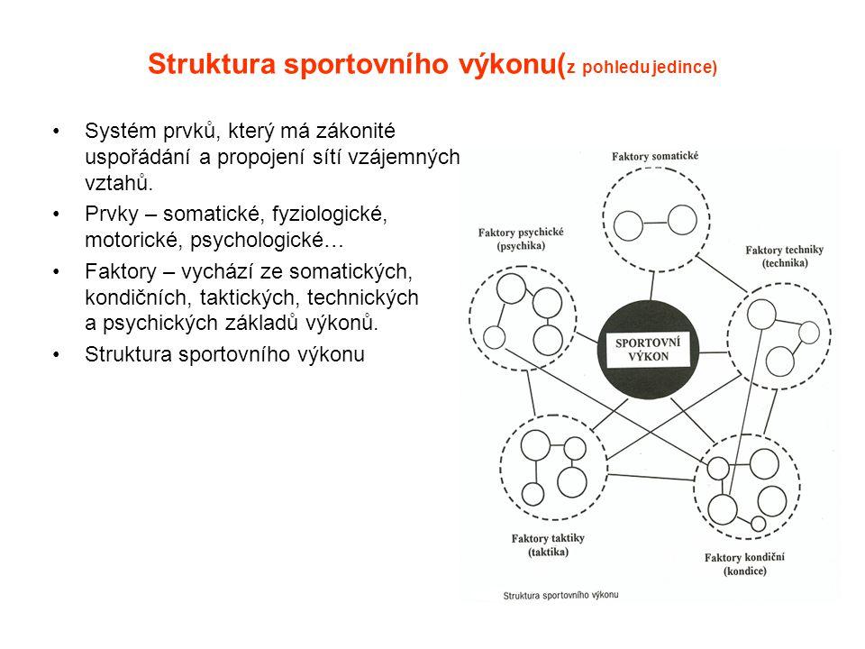 Struktura sportovního výkonu( z pohledu jedince) Systém prvků, který má zákonité uspořádání a propojení sítí vzájemných vztahů. Prvky – somatické, fyz
