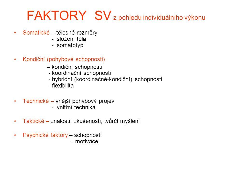 FAKTORY SV z pohledu individuálního výkonu Somatické – tělesné rozměry - složení těla - somatotyp Kondiční (pohybové schopnosti) – kondiční schopnosti