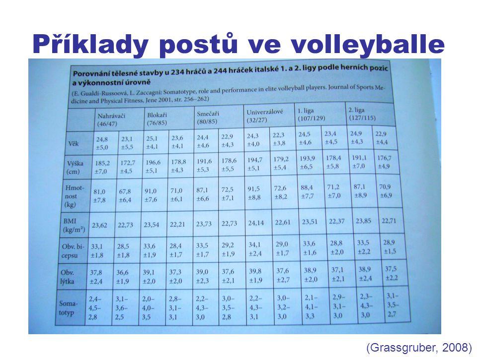 Příklady postů ve volleyballe (Grassgruber, 2008)