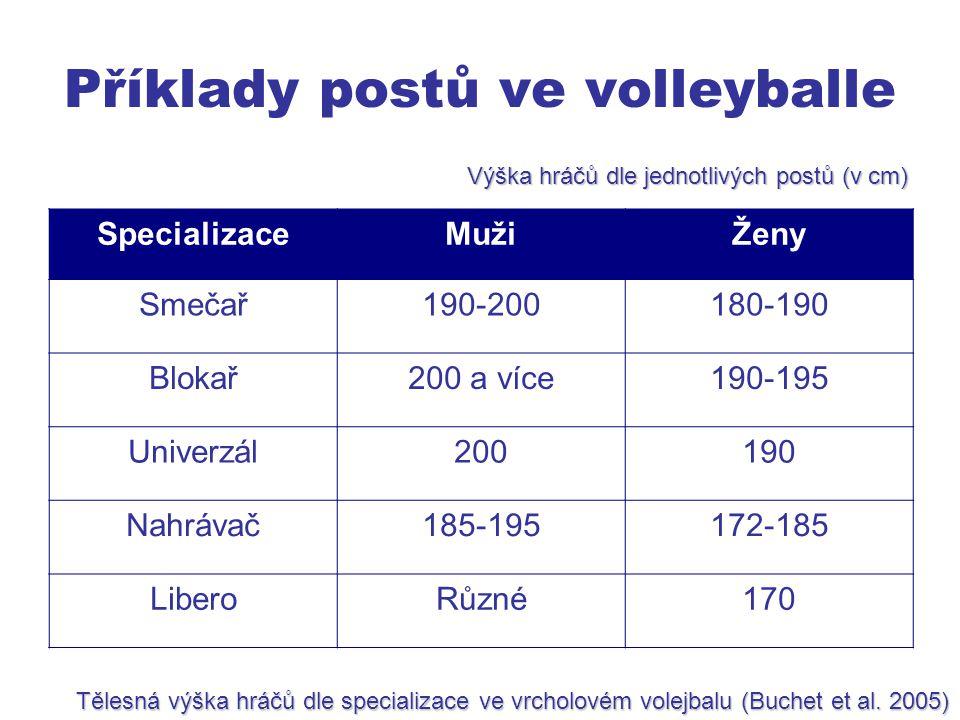 Příklady postů ve volleyballe SpecializaceMužiŽeny Smečař190-200180-190 Blokař200 a více190-195 Univerzál200190 Nahrávač185-195172-185 LiberoRůzné170 Tělesná výška hráčů dle specializace ve vrcholovém volejbalu (Buchet et al.