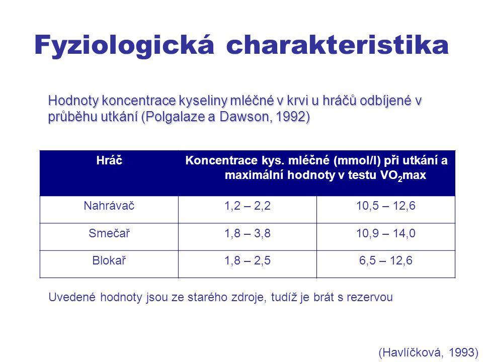 Fyziologická charakteristika Hodnoty koncentrace kyseliny mléčné v krvi u hráčů odbíjené v průběhu utkání (Polgalaze a Dawson, 1992) HráčKoncentrace kys.