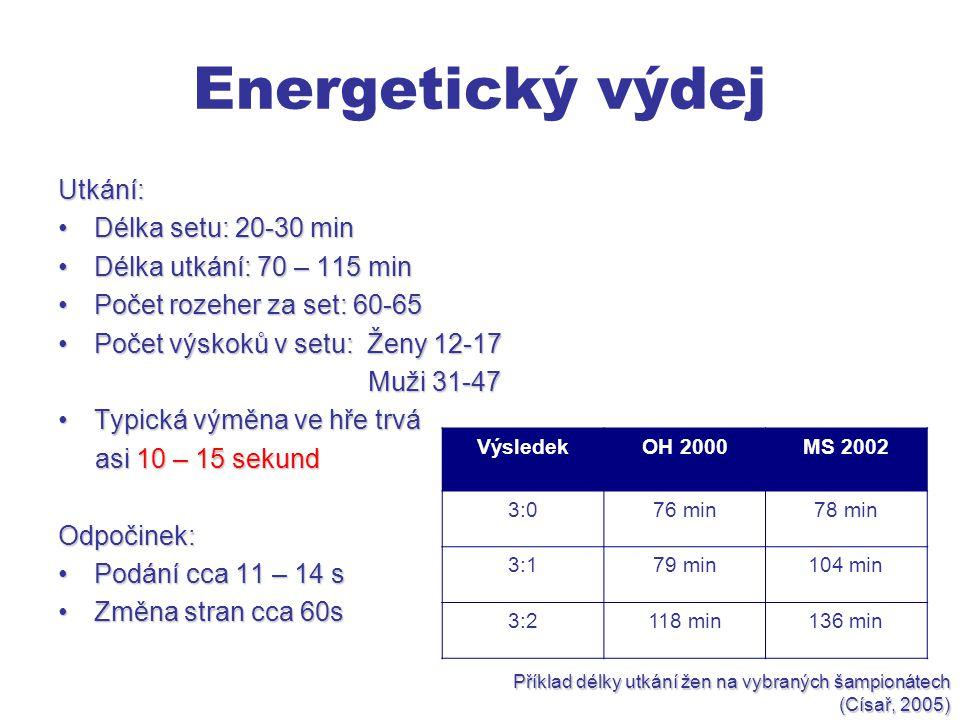 Energetický výdej Utkání: Délka setu: 20-30 minDélka setu: 20-30 min Délka utkání: 70 – 115 minDélka utkání: 70 – 115 min Počet rozeher za set: 60-65Počet rozeher za set: 60-65 Počet výskoků v setu: Ženy 12-17Počet výskoků v setu: Ženy 12-17 Muži 31-47 Muži 31-47 Typická výměna ve hře trváTypická výměna ve hře trvá asi 10 – 15 sekund asi 10 – 15 sekundOdpočinek: Podání cca 11 – 14 sPodání cca 11 – 14 s Změna stran cca 60sZměna stran cca 60s VýsledekOH 2000MS 2002 3:076 min78 min 3:179 min104 min 3:2118 min136 min Příklad délky utkání žen na vybraných šampionátech (Císař, 2005)
