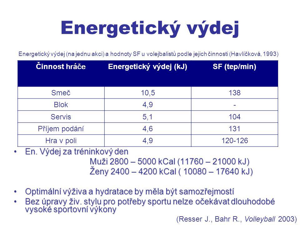 Energetický výdej En.Výdej za tréninkový denEn.