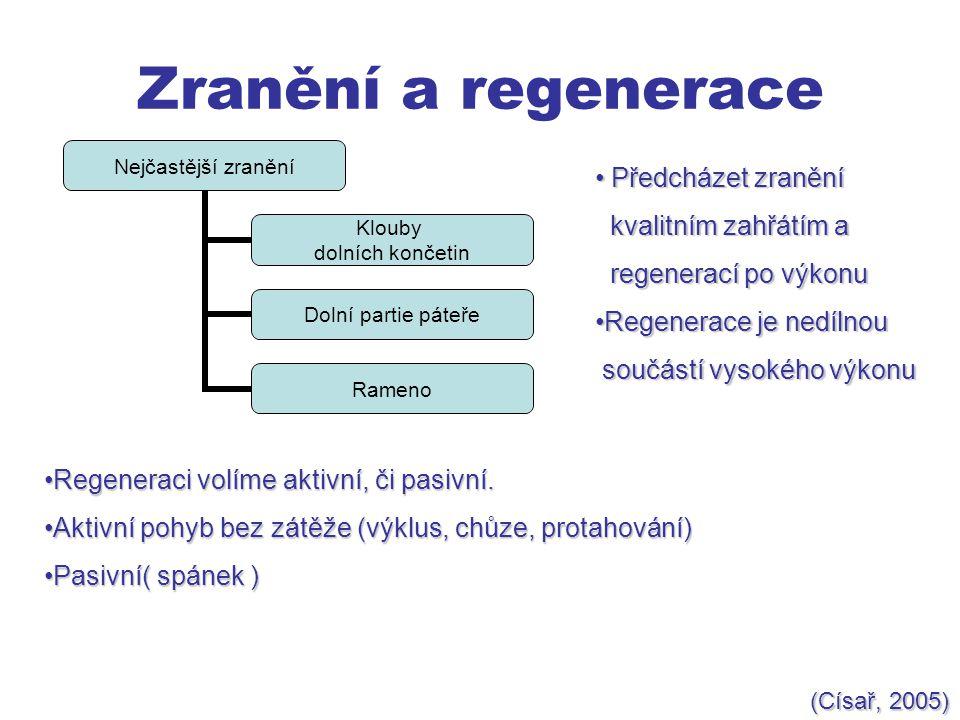 Zranění a regenerace Nejčastější zranění Klouby dolních končetin Dolní partie páteře Rameno Předcházet zranění Předcházet zranění kvalitním zahřátím a kvalitním zahřátím a regenerací po výkonu regenerací po výkonu Regenerace je nedílnouRegenerace je nedílnou součástí vysokého výkonu součástí vysokého výkonu Regeneraci volíme aktivní, či pasivní.Regeneraci volíme aktivní, či pasivní.