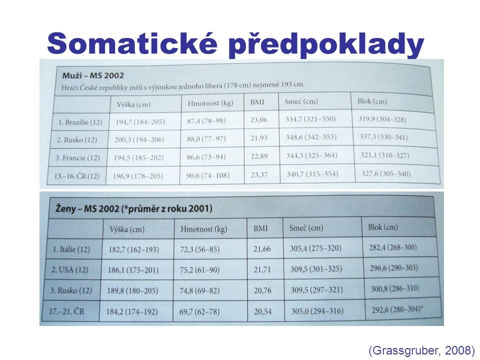 Porovnání různých výkonnostních tříd Extraliga mužiExtraliga ženyI.