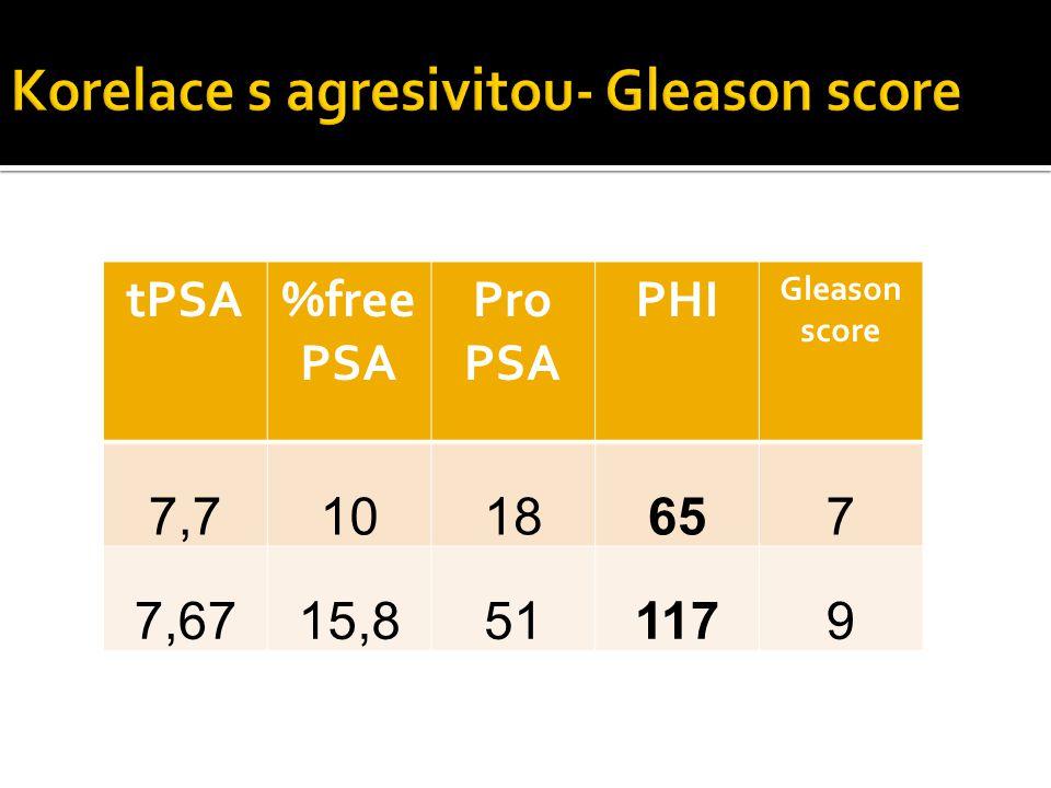 tPSA%free PSA Pro PSA PHI Gleason score 7,71018657 7,6715,8511179