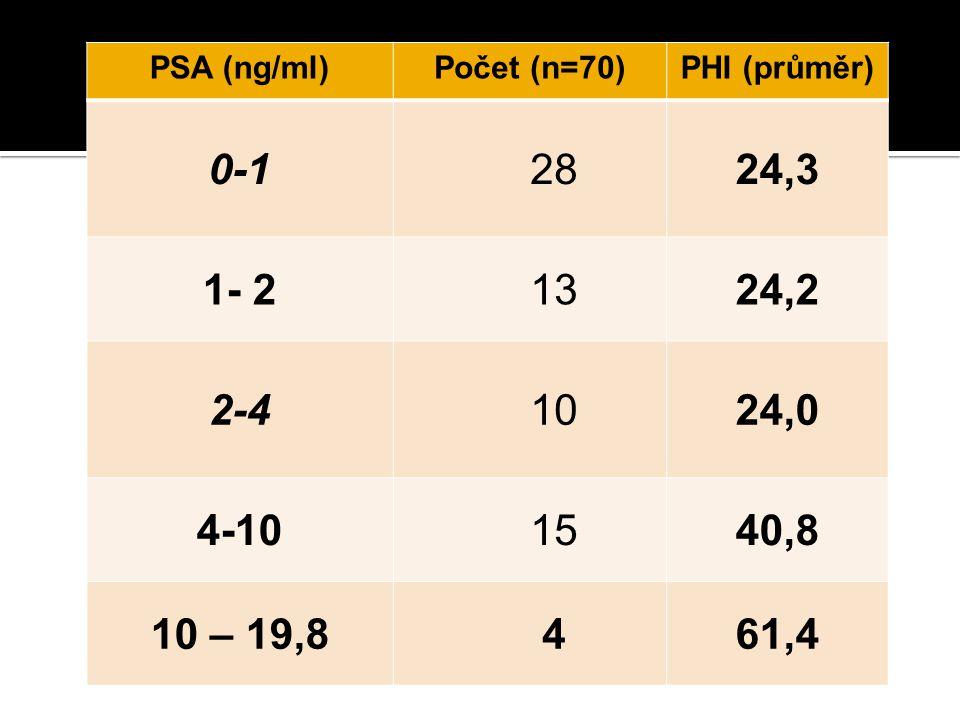 PSA (ng/ml)Počet (n=70)PHI (průměr) 0-12824,3 1- 21324,2 2-41024,0 4-101540,8 10 – 19,8461,4