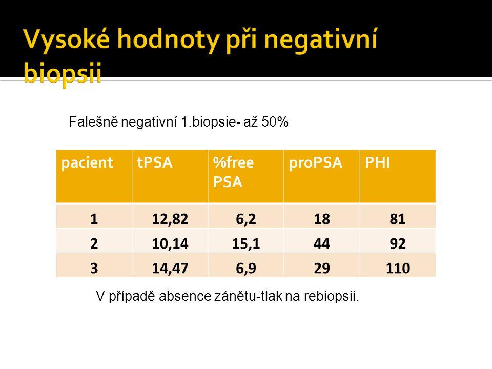 Falešně negativní 1.biopsie- až 50% pacienttPSA%free PSA proPSAPHI 112,826,21881 210,1415,14492 314,476,929110 V případě absence zánětu-tlak na rebiop