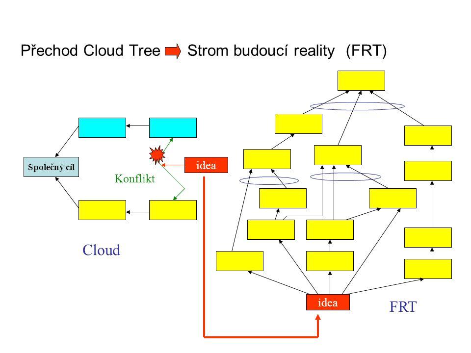 Přechod Cloud Tree Strom budoucí reality (FRT) Společný cíl Cloud Konflikt idea FRT