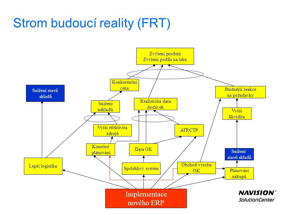 Strom budoucí reality (FRT) Implementace nového ERP Spolehlivý systém Data OK ATP,CTP Konečné plánování Lepší logistika Snížení nákladů Vyšší efektivi