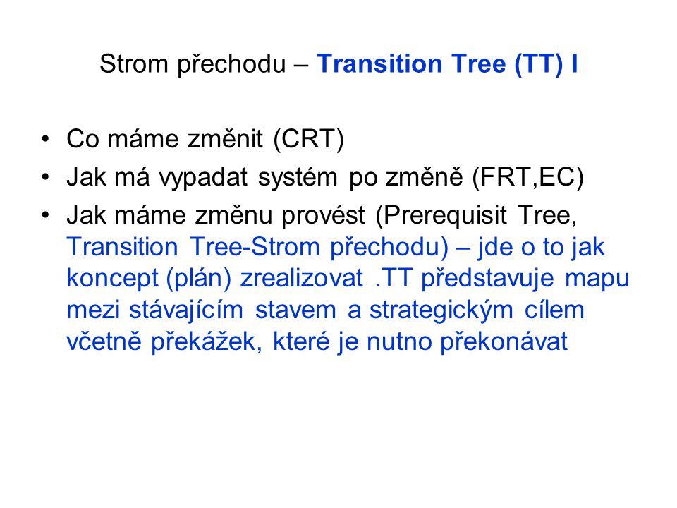 Strom přechodu – Transition Tree (TT) I Co máme změnit (CRT) Jak má vypadat systém po změně (FRT,EC) Jak máme změnu provést (Prerequisit Tree, Transit