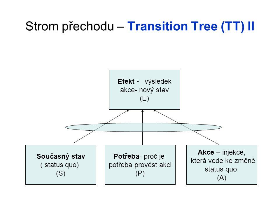 Strom přechodu – Transition Tree (TT) II Současný stav ( status quo) (S) Potřeba- proč je potřeba provést akci (P) Akce – injekce, která vede ke změně