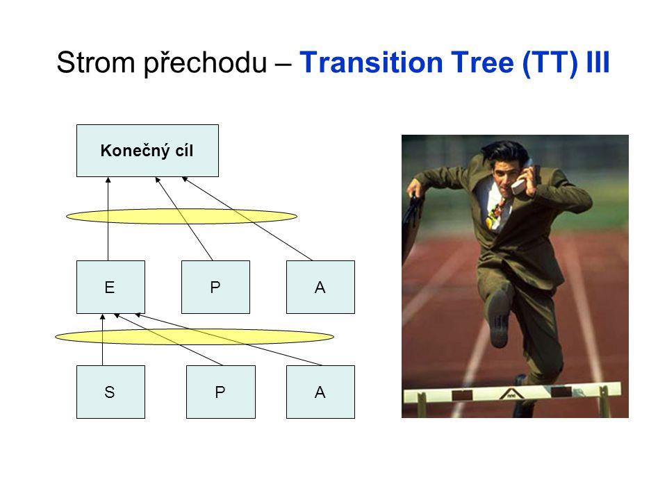 Strom přechodu – Transition Tree (TT) III SPA EPA Konečný cíl