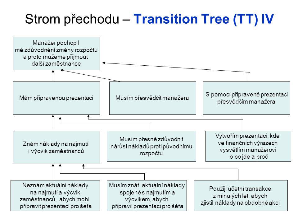 Strom přechodu – Transition Tree (TT) IV Neznám aktuální náklady na najmutí a výcvik zaměstnanců, abych mohl připravit prezentaci pro šéfa Použiji úče
