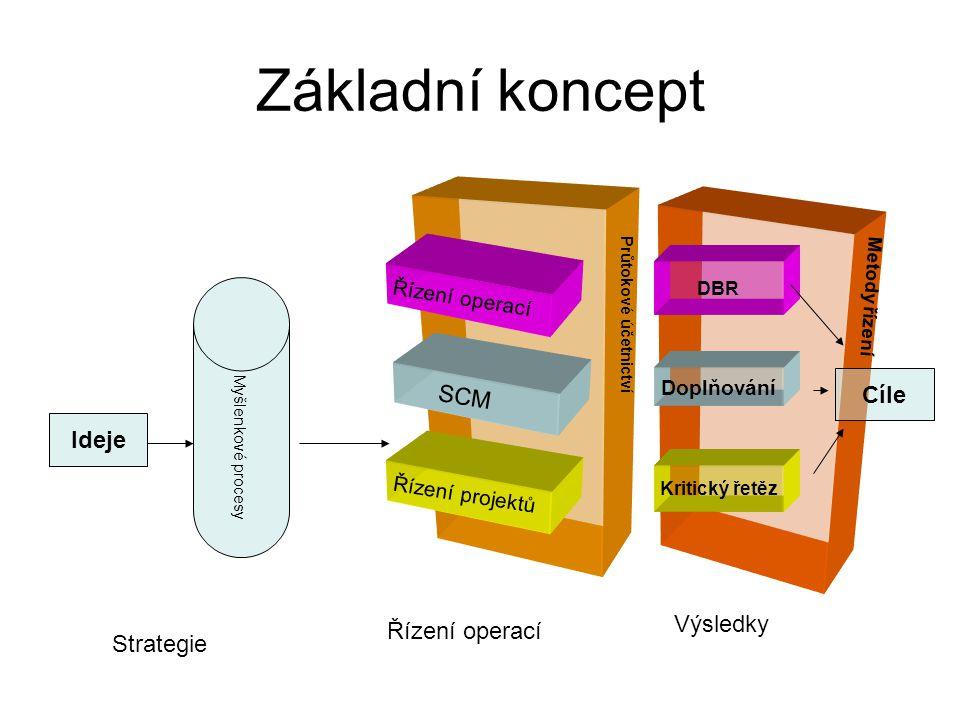 Základní koncept Myšlenkové procesy Ideje Řízení operací SCM Řízení projektů DBR Doplňování Kritický řetěz Průtokové účetnictví Cíle Strategie Řízení