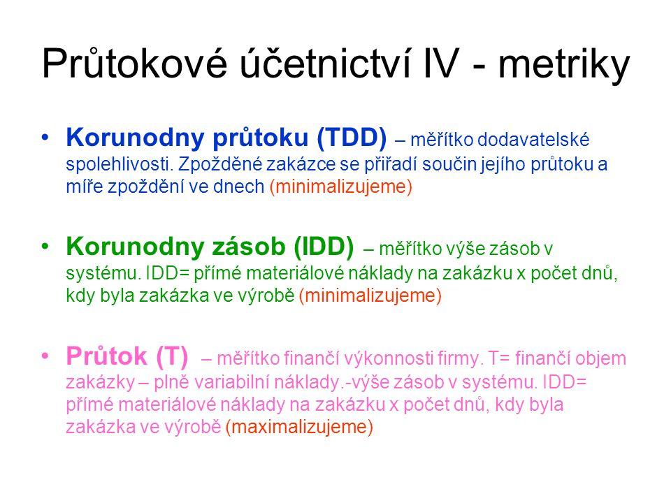 Průtokové účetnictví IV - metriky Korunodny průtoku (TDD) – měřítko dodavatelské spolehlivosti. Zpožděné zakázce se přiřadí součin jejího průtoku a mí