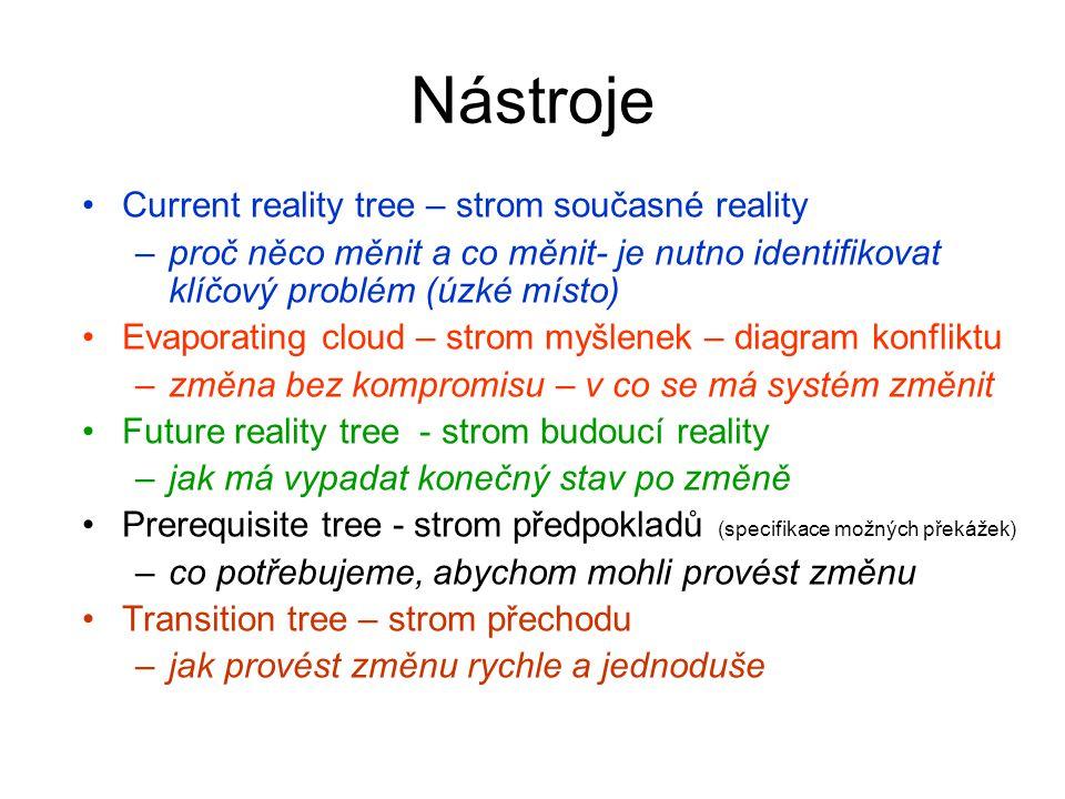 Nástroje Current reality tree – strom současné reality –proč něco měnit a co měnit- je nutno identifikovat klíčový problém (úzké místo) Evaporating cl