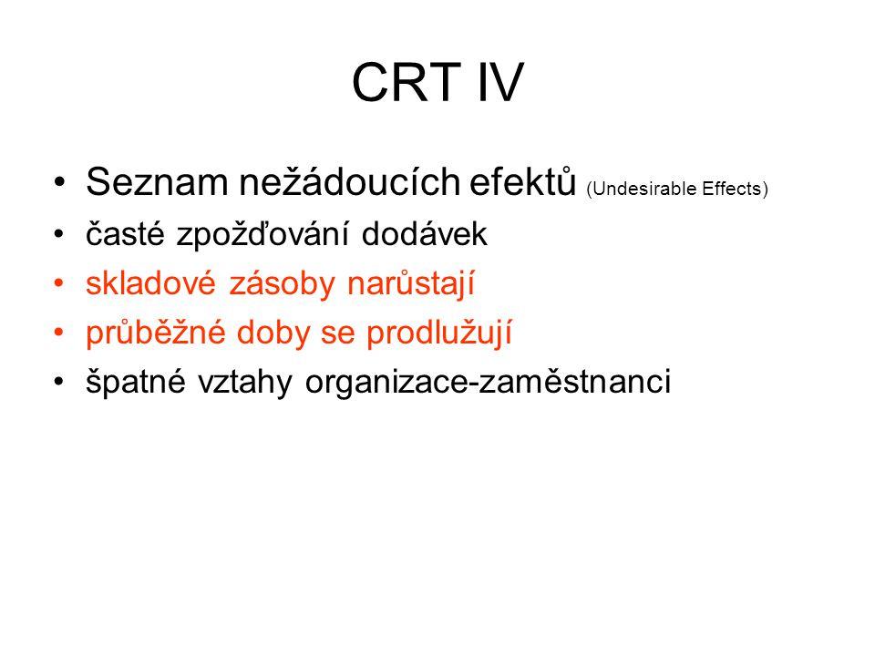 CRT IV Seznam nežádoucích efektů (Undesirable Effects) časté zpožďování dodávek skladové zásoby narůstají průběžné doby se prodlužují špatné vztahy or