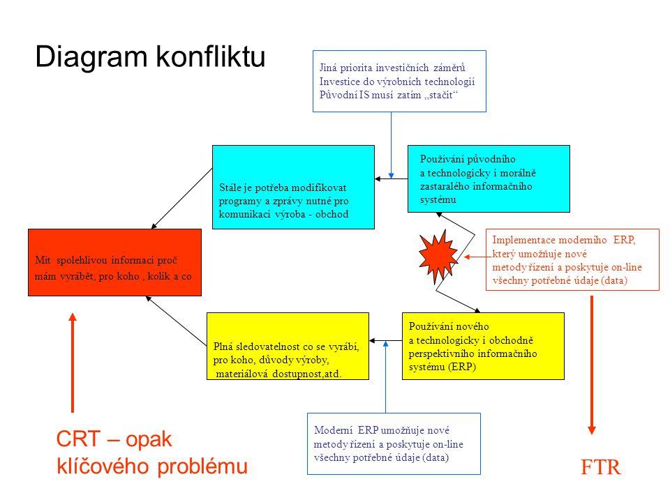 Diagram konfliktu Mít spolehlivou informaci proč mám vyrábět, pro koho, kolik a co Stále je potřeba modifikovat programy a zprávy nutné pro komunikaci