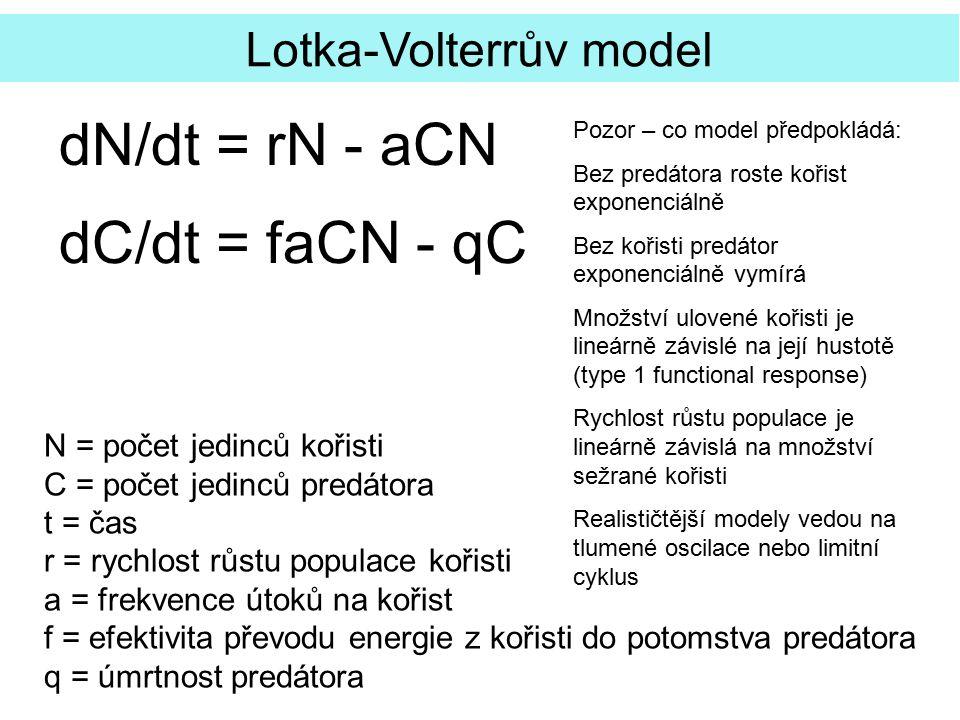 dN/dt = rN - aCN dC/dt = faCN - qC Lotka-Volterrův model N = počet jedinců kořisti C = počet jedinců predátora t = čas r = rychlost růstu populace koř