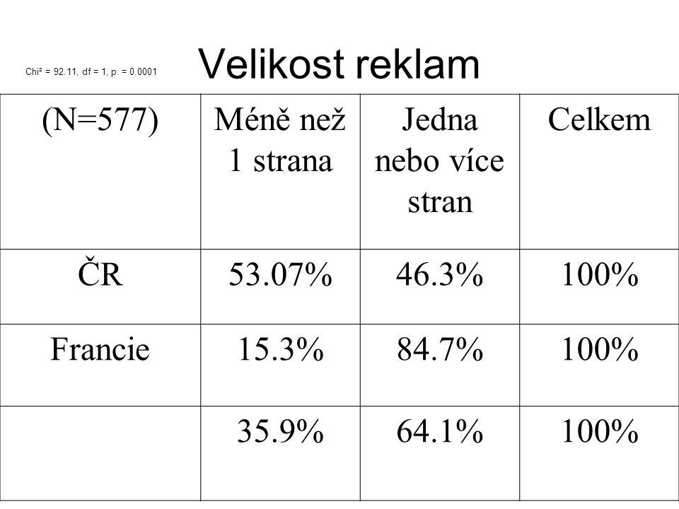 Velikost reklam (N=577)Méně než 1 strana Jedna nebo více stran Celkem ČR53.07%46.3%100% Francie15.3%84.7%100% 35.9%64.1%100% Chi² = 92.11, df = 1, p.