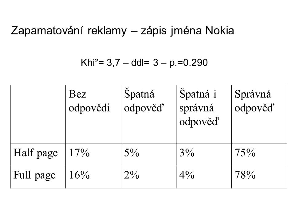 Zapamatování reklamy – zápis jména Nokia Bez odpovědi Špatná odpověď Špatná i správná odpověď Správná odpověď Half page17%5%3%75% Full page16%2%4%78% Khi²= 3,7 – ddl= 3 – p.=0.290