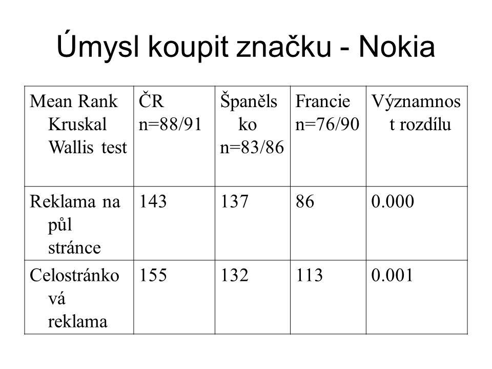 Úmysl koupit značku - Nokia Mean Rank Kruskal Wallis test ČR n=88/91 Španěls ko n=83/86 Francie n=76/90 Významnos t rozdílu Reklama na půl stránce 143137860.000 Celostránko vá reklama 1551321130.001