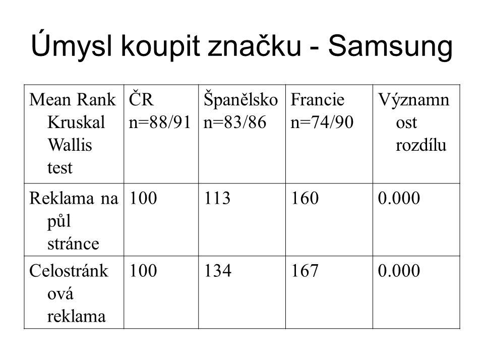 Úmysl koupit značku - Samsung Mean Rank Kruskal Wallis test ČR n=88/91 Španělsko n=83/86 Francie n=74/90 Významn ost rozdílu Reklama na půl stránce 1001131600.000 Celostránk ová reklama 1001341670.000