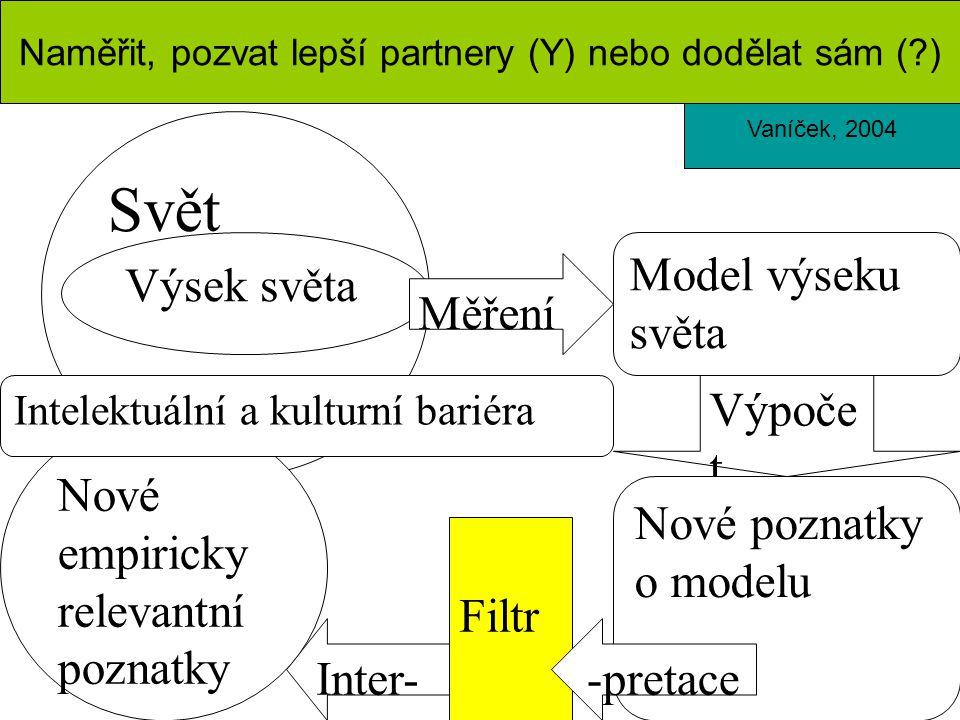 Svět Výsek světa Model výseku světa Měření Výpoče t Nové poznatky o modelu Filtr Inter- Nové empiricky relevantní poznatky Intelektuální a kulturní bariéra -pretace Vaníček, 2004 Naměřit, pozvat lepší partnery (Y) nebo dodělat sám ( )