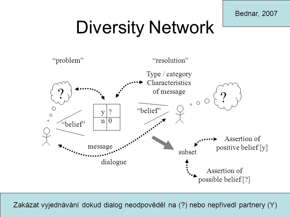 Diversity Network problem Type / category Characteristics of message belief Assertion of possible belief [?] subset Assertion of positive belief [y] resolution .
