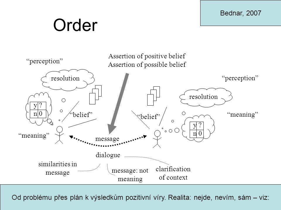 Order y .