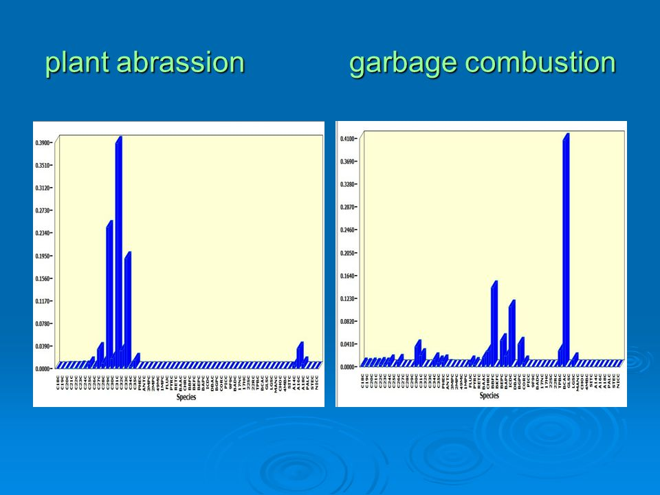 plant abrassion garbage combustion