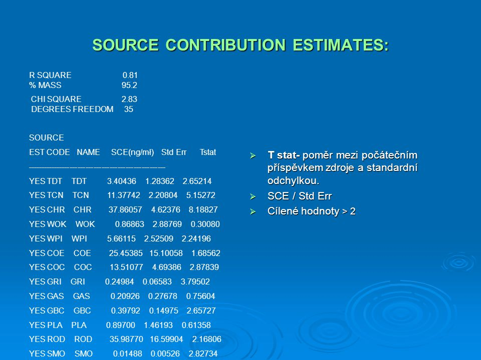 SOURCE CONTRIBUTION ESTIMATES: R SQUARE 0.81 % MASS 95.2 CHI SQUARE 2.83 DEGREES FREEDOM 35 SOURCE EST CODE NAME SCE(ng/mł) Std Err Tstat ------------