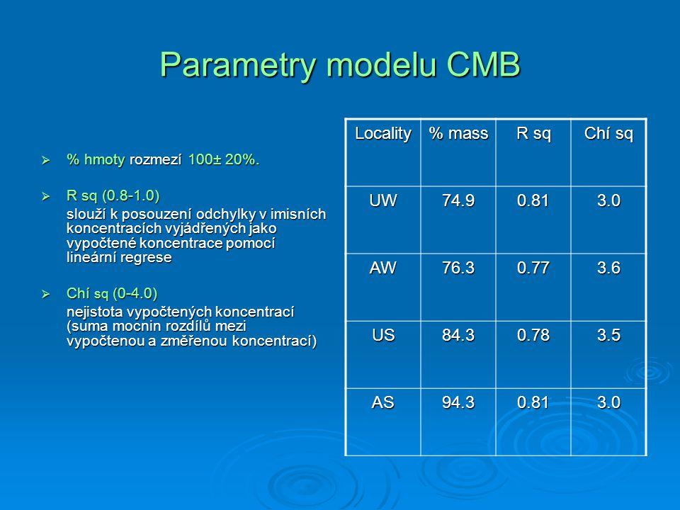 Parametry modelu CMB  % hmoty rozmezí 100± 20%.  R sq (0.8-1.0) slouží k posouzení odchylky v imisních koncentracích vyjádřených jako vypočtené konc