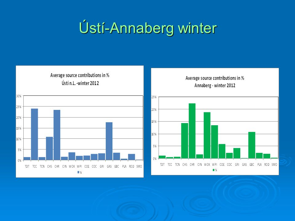 Ústí-Annaberg winter