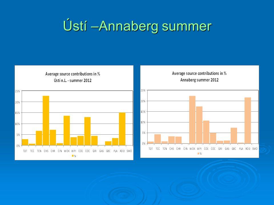 Ústí –Annaberg summer