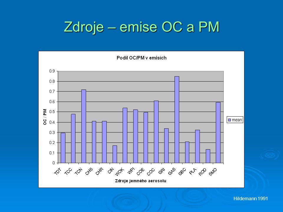 Zdroje – emise OC a PM Hildemann 1991