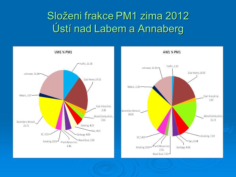 Složeni frakce PM1 zima 2012 Ústí nad Labem a Annaberg