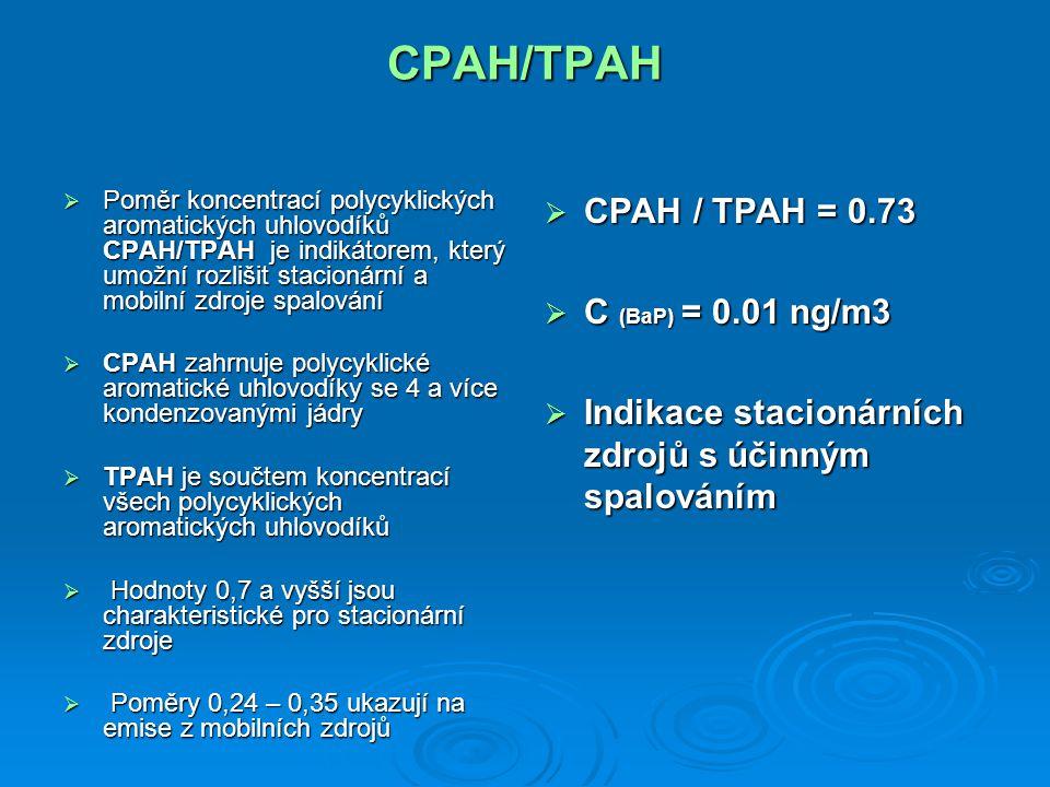 CPAH/TPAH  Poměr koncentrací polycyklických aromatických uhlovodíků CPAH/TPAH je indikátorem, který umožní rozlišit stacionární a mobilní zdroje spal