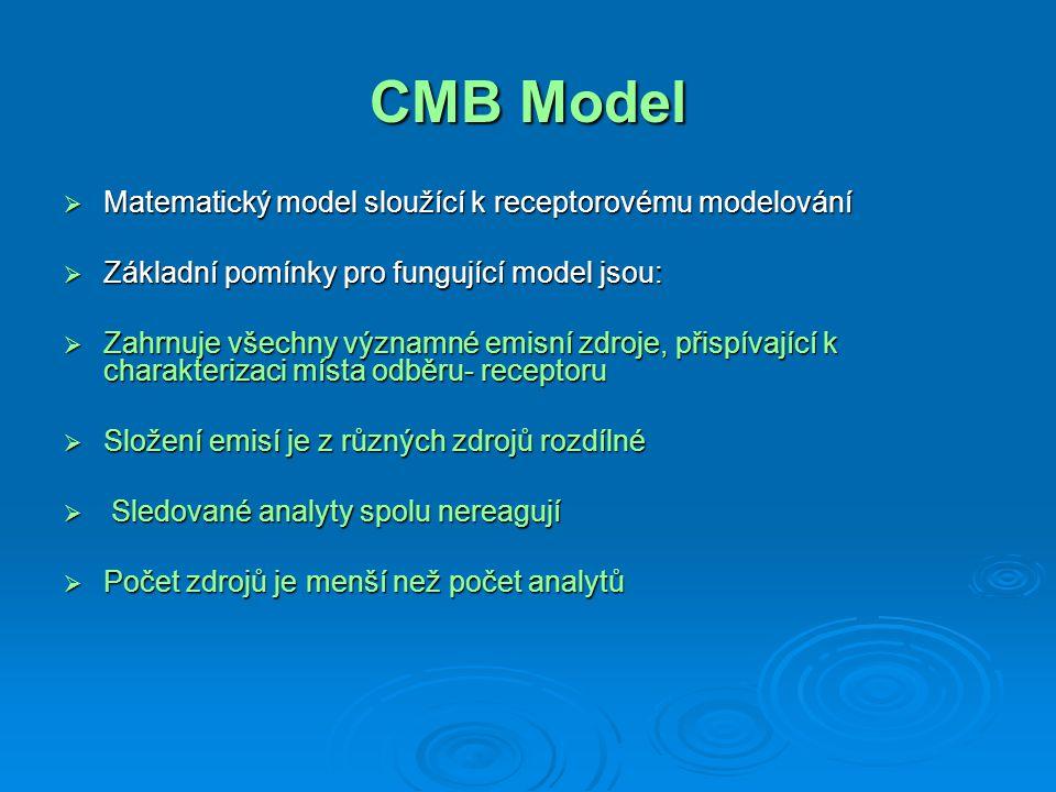 CMB Model  c i = ∑ m j x ij  Chemical Mass Balance software EPA-CMB8.2  c i – koncentrace markeru i ve vzorku  x ij koncentrace markeru i v emisích ze zdroje j  m j – příspěvek k celkové hmotě PM ze zdroje j