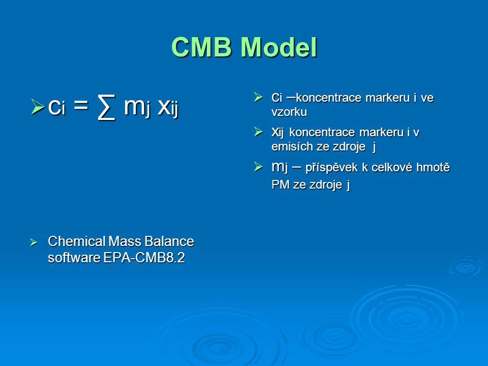 CMB Model  c i = ∑ m j x ij  Chemical Mass Balance software EPA-CMB8.2  c i – koncentrace markeru i ve vzorku  x ij koncentrace markeru i v emisíc