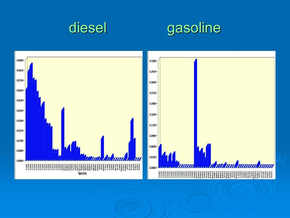 diesel gasoline