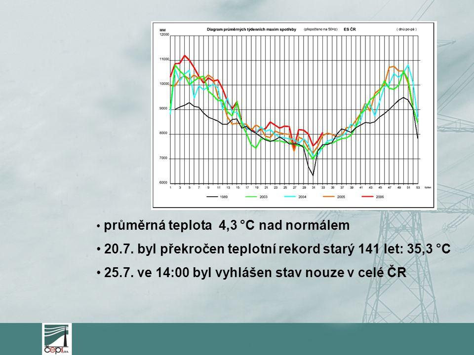 průměrná teplota 4,3 °C nad normálem 20.7. byl překročen teplotní rekord starý 141 let: 35,3 °C 25.7. ve 14:00 byl vyhlášen stav nouze v celé ČR