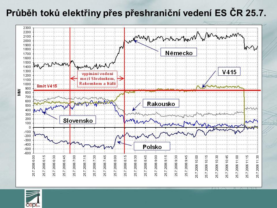 Průběh toků elektřiny přes přeshraniční vedení ES ČR 25.7.